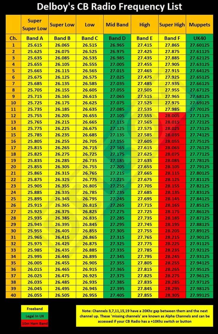 CB Radio Frequency Chart