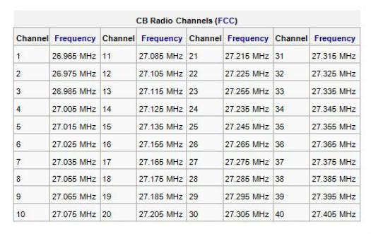 [Image: CB-Radio-Frequency-Chart.jpg]